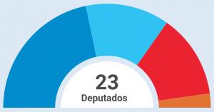 resultados_eleccions_xerais_2015_galicia
