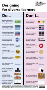 poster of dos and don'ts for designing resources for your students