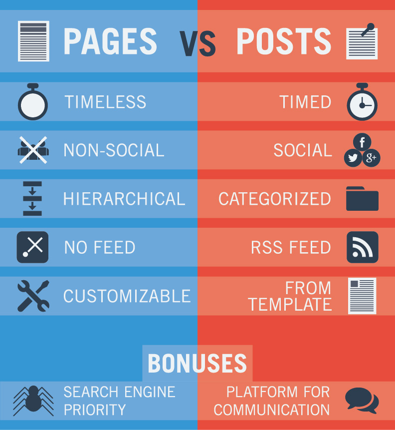 Page vs Post Infographic