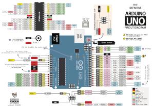 Arduino Pinout Diagrams – marcusjenkins