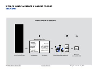 Konica Minolta Europe X KP&Z X Marcus Podorf