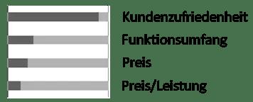 Marderschreck Test Marderalarm PKW-Anlage gegen Marderbiss und Marderschaden