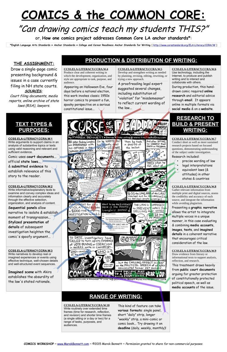 Common Core Comics How Doodling a Dead Dog Ballot