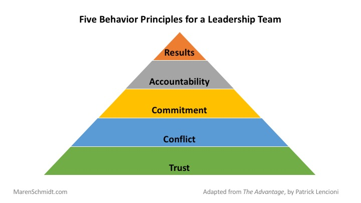 Building A Cohesive Leadership Team