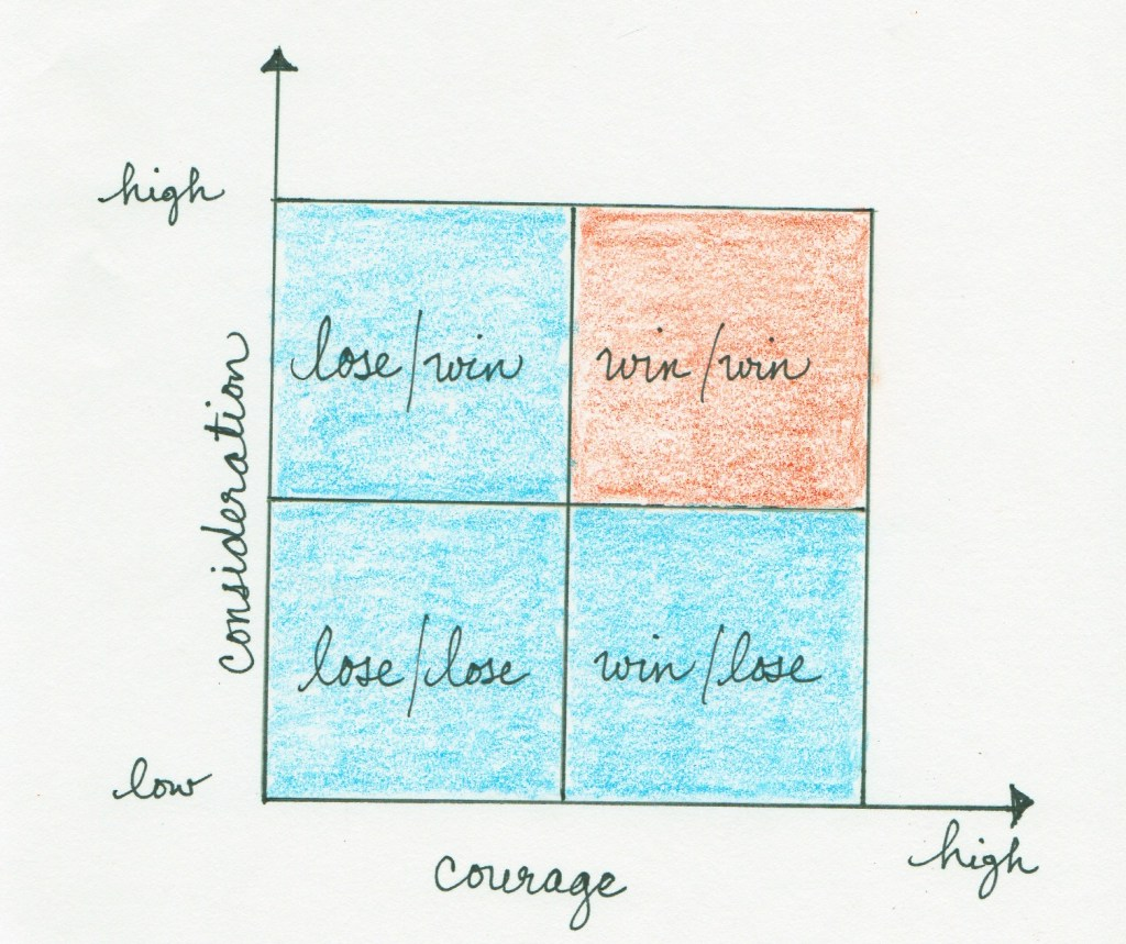 consideration courage quadrant