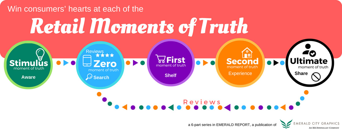 Moments-of-Truth-graphic-emerald city