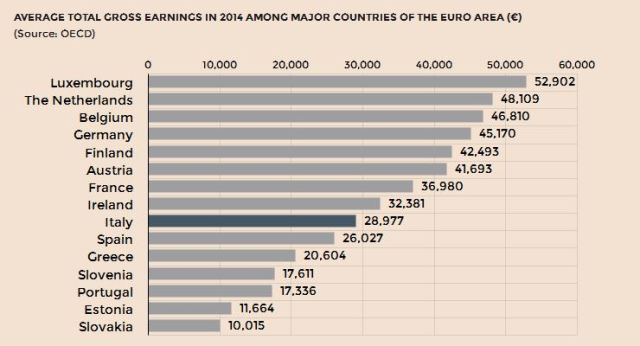European salaries chart (Source OECD)