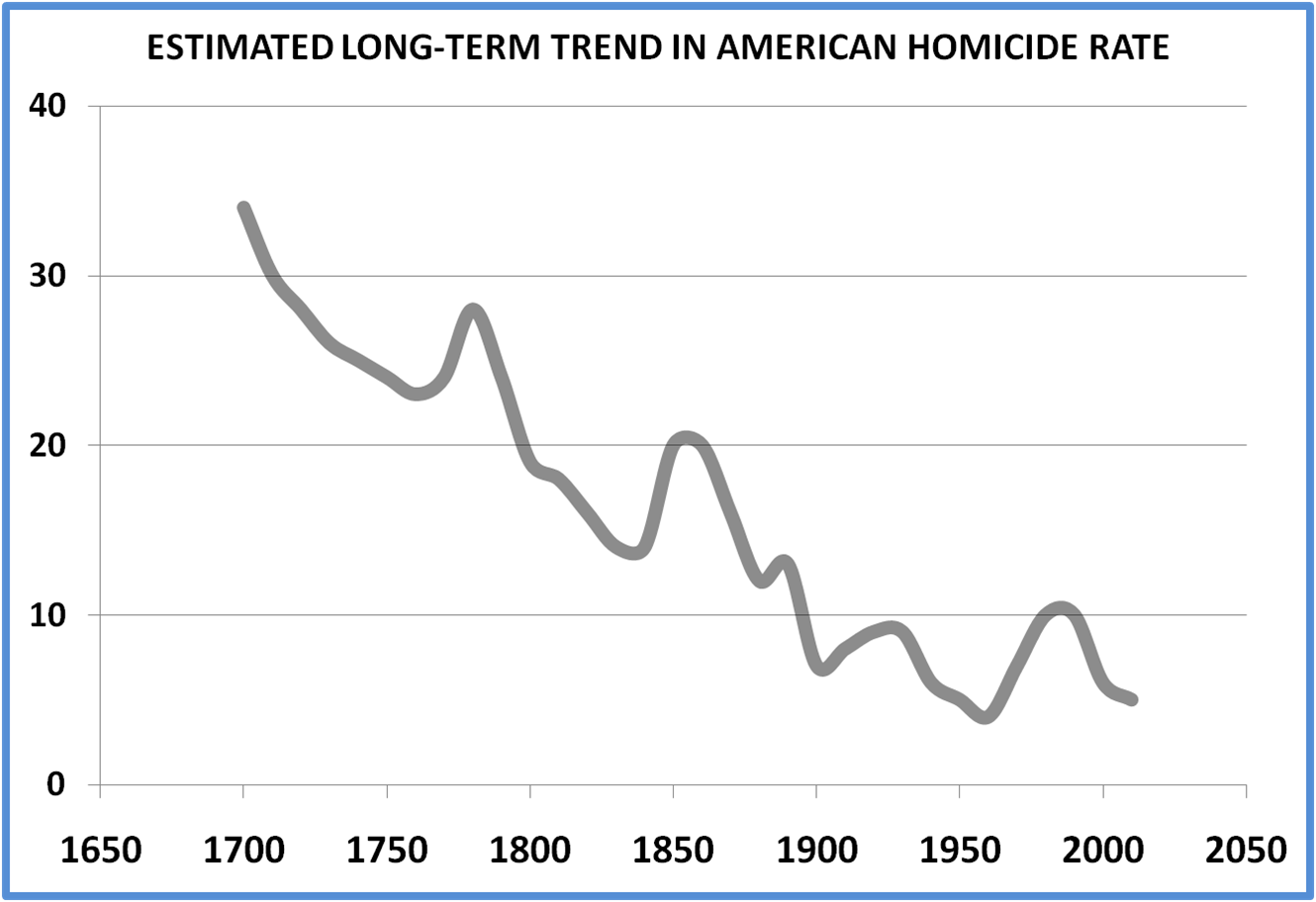 estimated american homicide rate