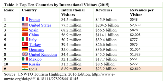 Image result for india tourism figures