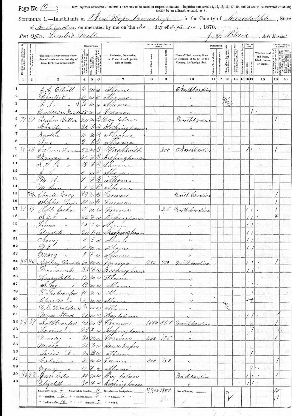 Nancy Dunson 1870 census