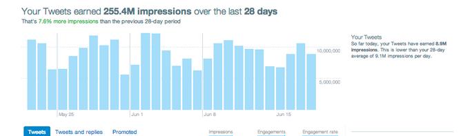Marcas serias y contenido Twitter: ¿qué camino seguir para mejorar el impacto?