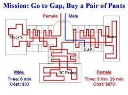 compras-hombre-mujeres