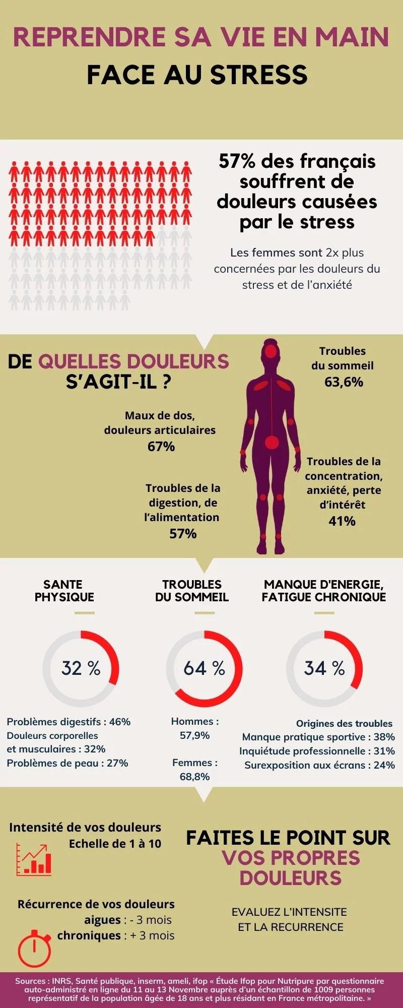 douleur en france infographie 1