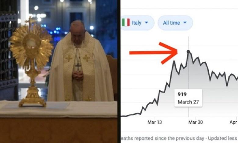 Photo of هل أوقفت صلوات البابا فرنسيس تفشّي فيروس الكورونا في إيطاليا؟