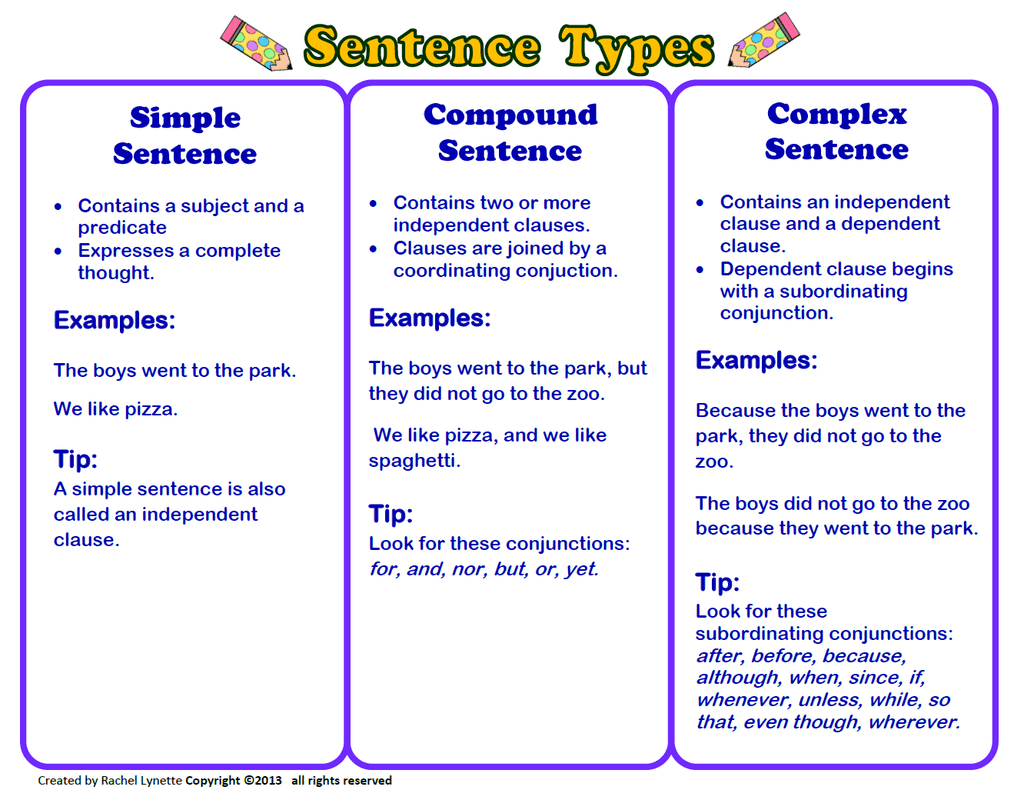 English Sentences Types Structure