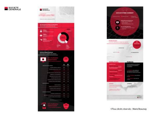Infographie réalisée pour synthétiser une étude la société générale