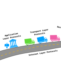 diagram of protocols [ 1024 x 768 Pixel ]