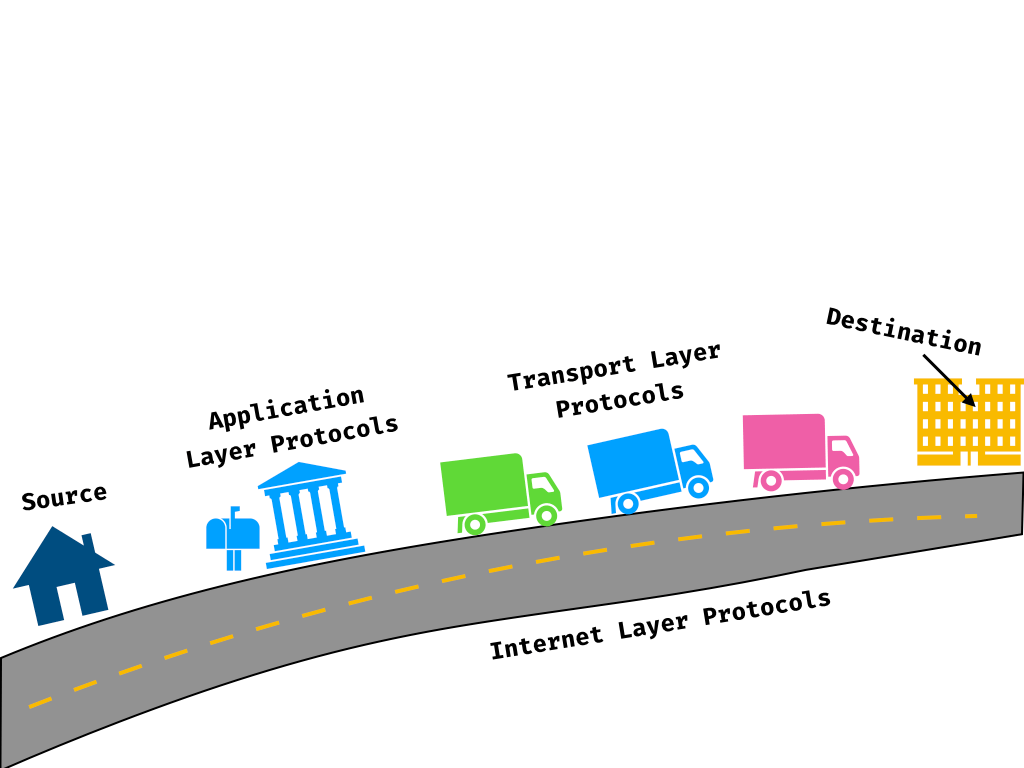 hight resolution of diagram of protocols