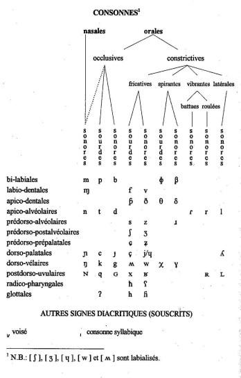 tableau de consonnes