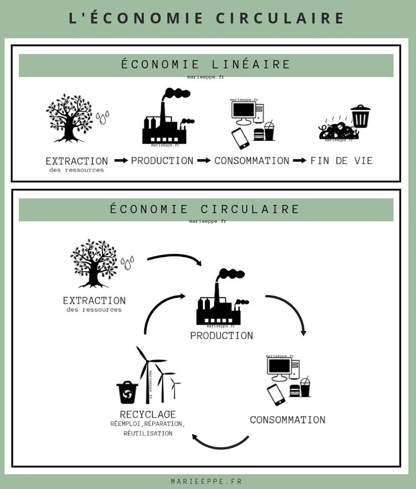 ecologie-economie-circulaire