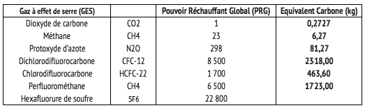 Empreinte-Carbone-GES-PRG-EqCO2