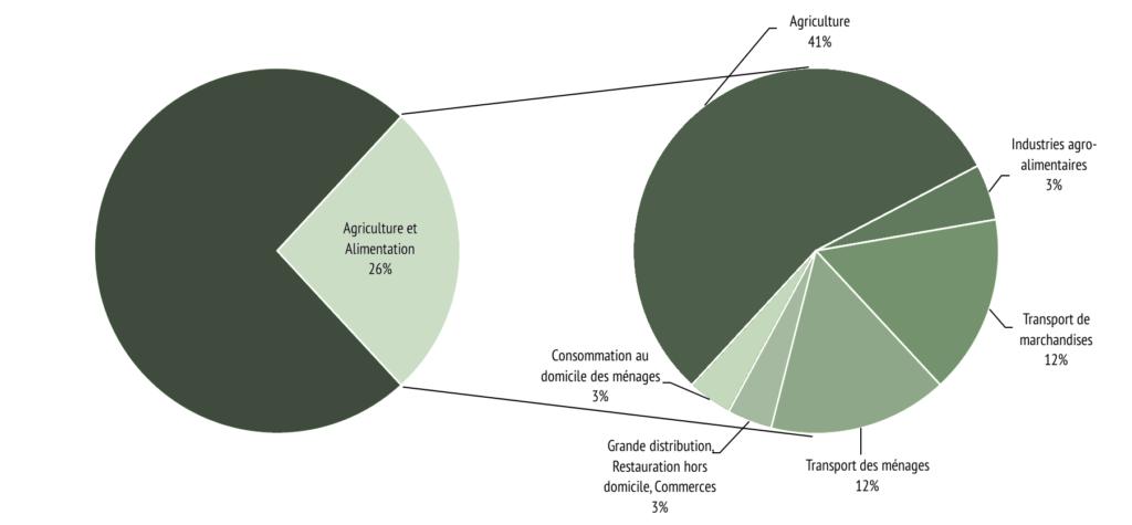 Emissions-GES-Agriculture-Alimentation
