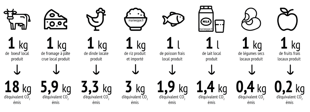 GES-aliments