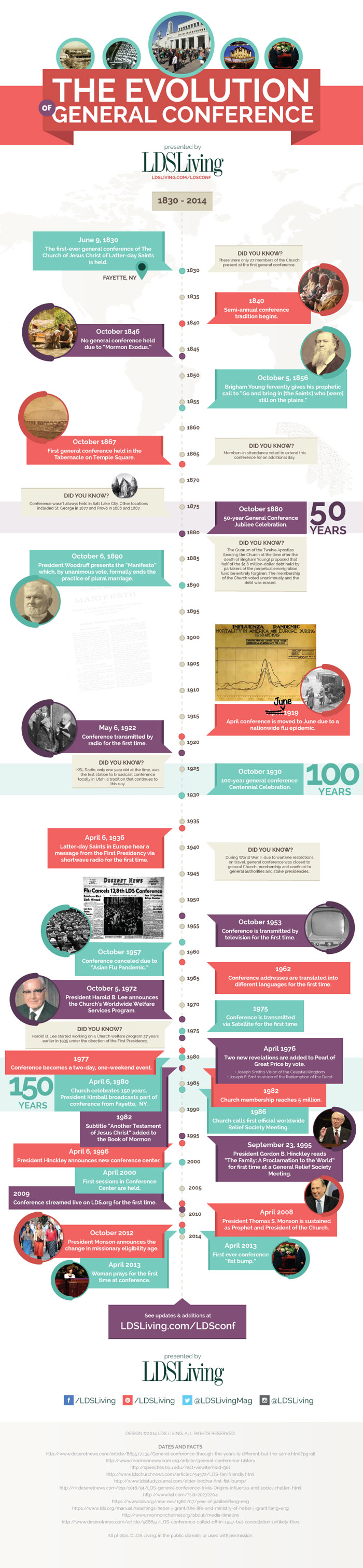 LDS General Conference Through the Years