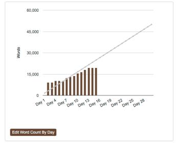 NaNoWriMo Word Graph 2016