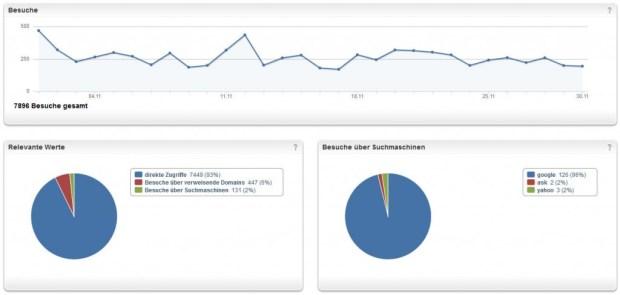 webanalytics-marienviertel-2013-11