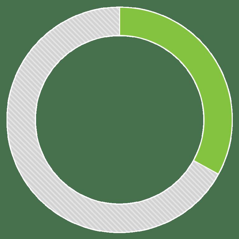 Self Harm Pie Chart