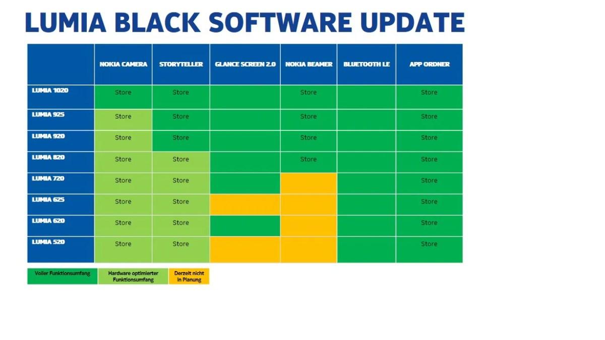 "Nokia rollt GDR3 aka ""Black"" auf Lumia 920 aus"