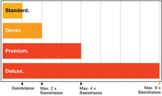 LTE Leistungsklassen