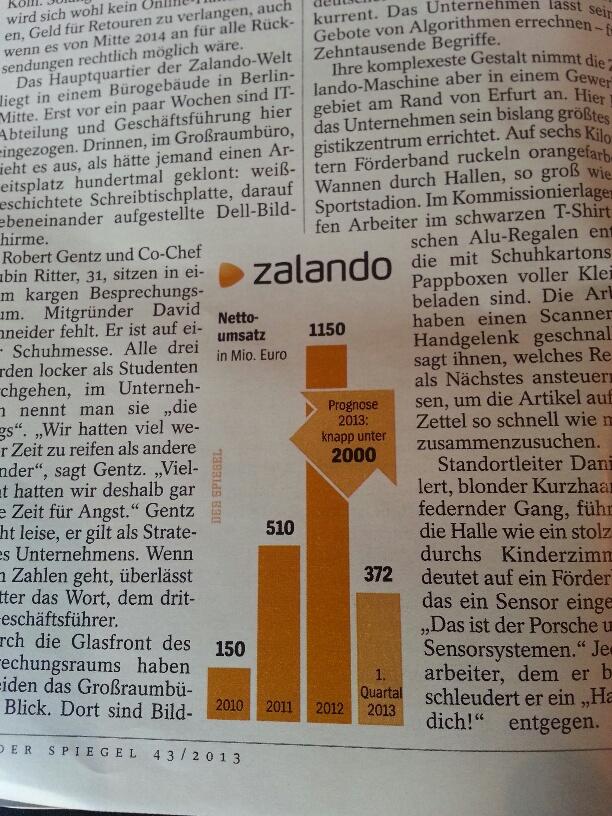 Zalando omzet - Der Spiegel - Grafiek