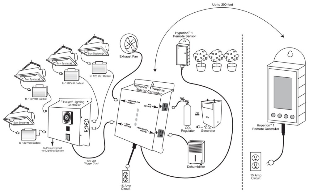 medium resolution of manage a grow room wirelessly from apple