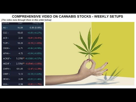 12 Cannabis stocks weekly review 1206