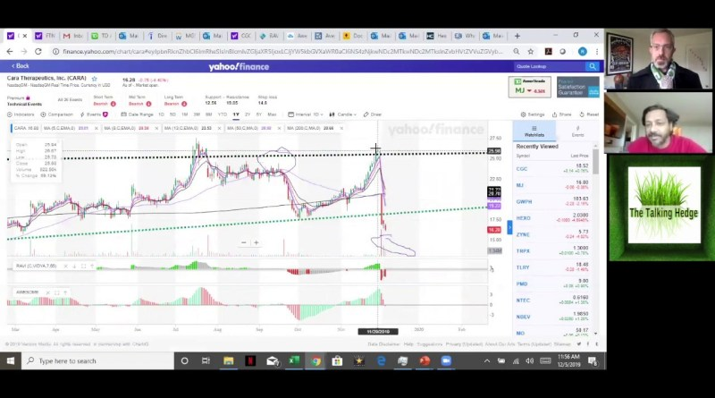 AI-Based Cannabis Technical Analysis (2019)