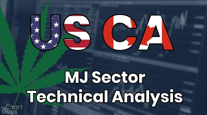 Marijuana Stocks Technical Analysis Chart 12/11/2019 by ChartGuys.com