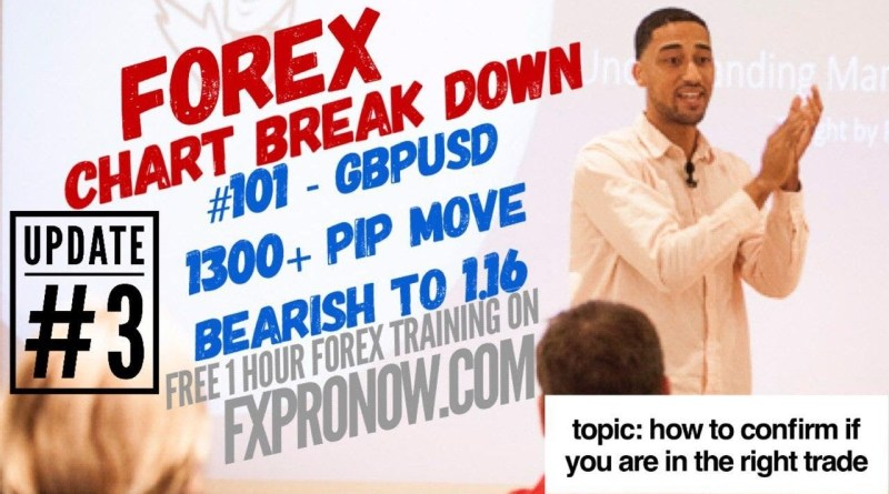 CBD #101: GBPUSD | How To Confirm You're in the Right Trade |  Forex Trading Tips | FxProNow.com