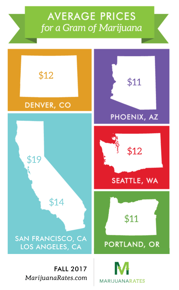 How much is a gram of weed Average prices for Fall 2017