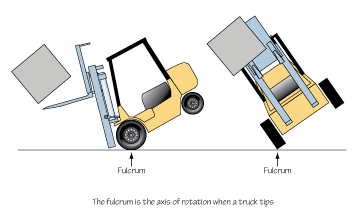 Lifting Truck - Fulcrum