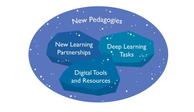 Три компонента новой педагогики