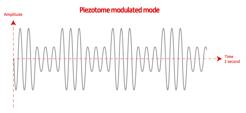Piezotome Modulated Mode