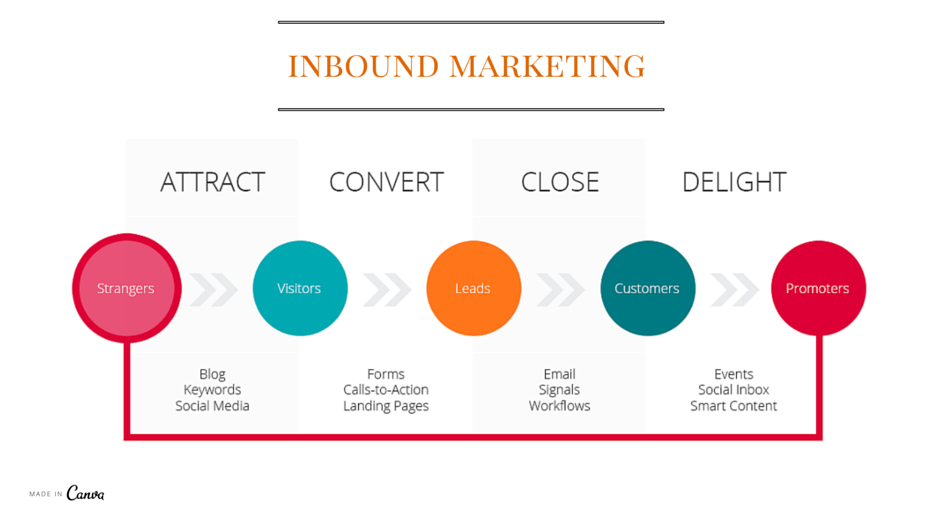 Inbound Marketing metodo