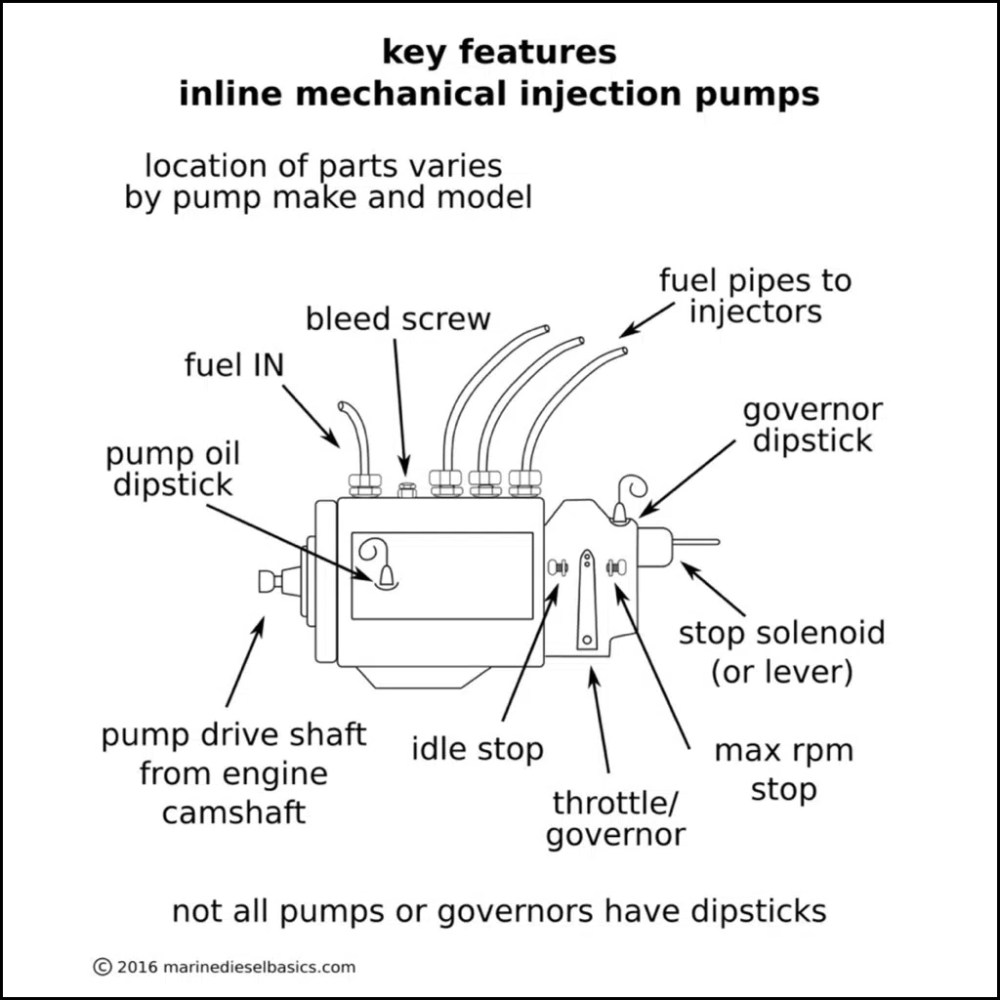 medium resolution of don t neglect the injection pump