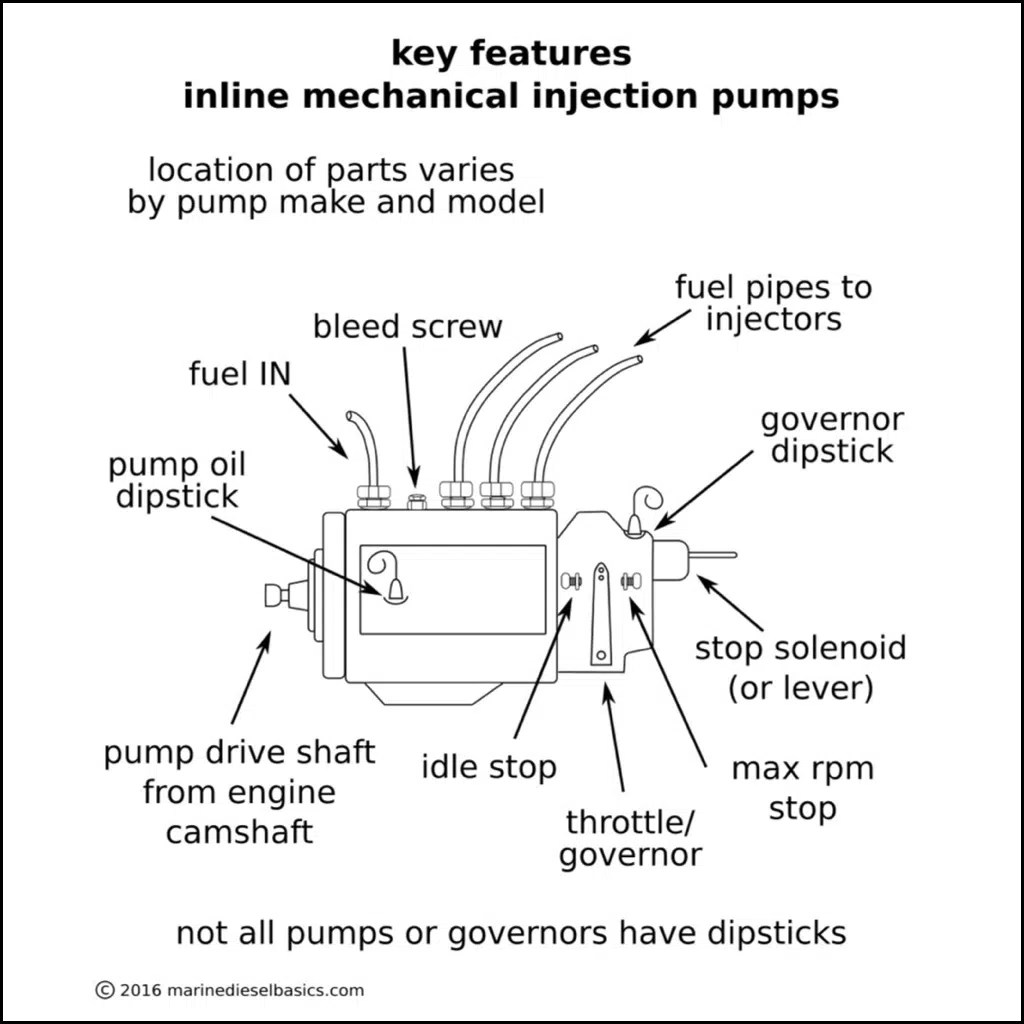 hight resolution of don t neglect the injection pump