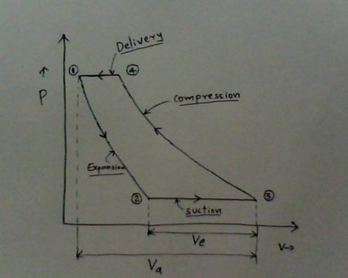 pv diagram for a piston 3 way valve flow compressors - working and characteristics