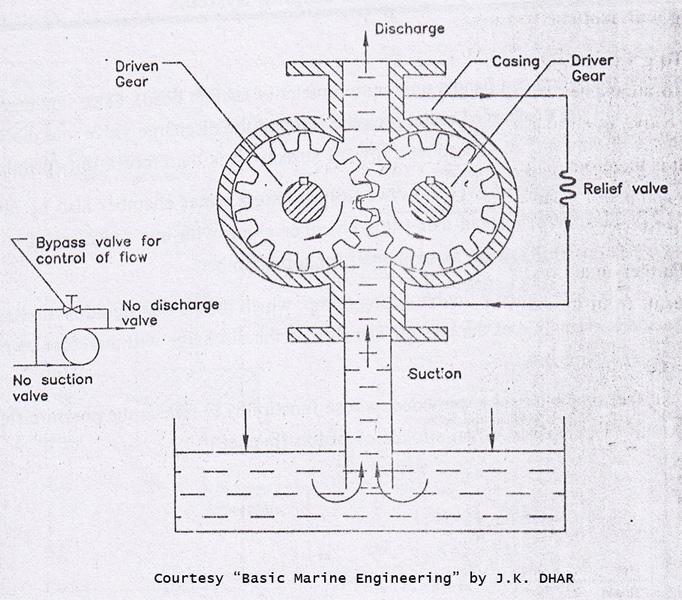 BASIC MARINE ENGINEERING BY J.K.DHAR PDF