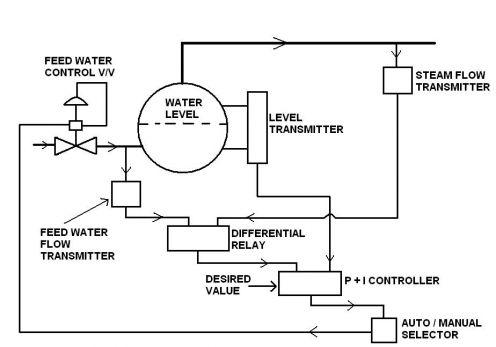 Marine Boiler Water Level Control
