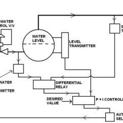 Steam Boiler Wiring Diagram Ge Refrigerator Marine Water Level Control